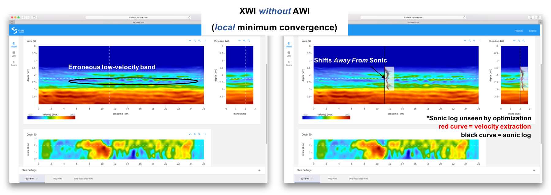 Same example showing spurious local minimum convergence going wayward at a depth of 2.2km applying waveform inversion without an adaptive cost function.