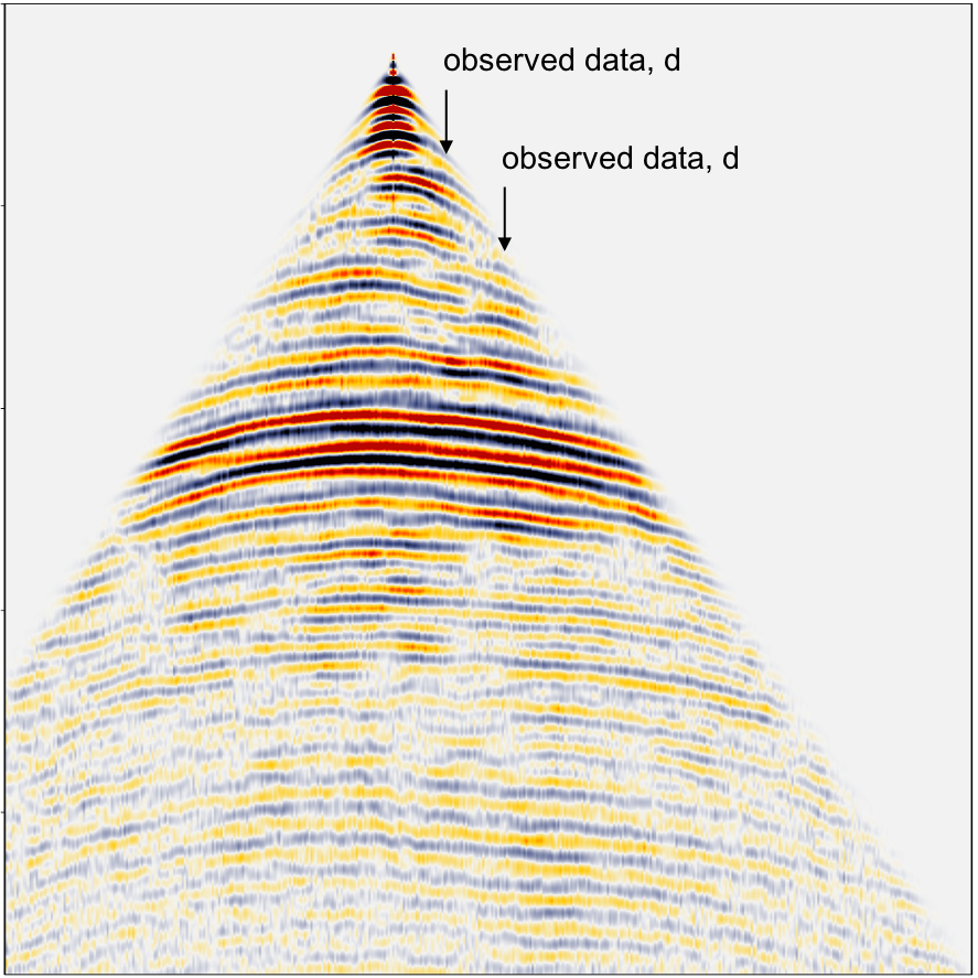 Observed field data